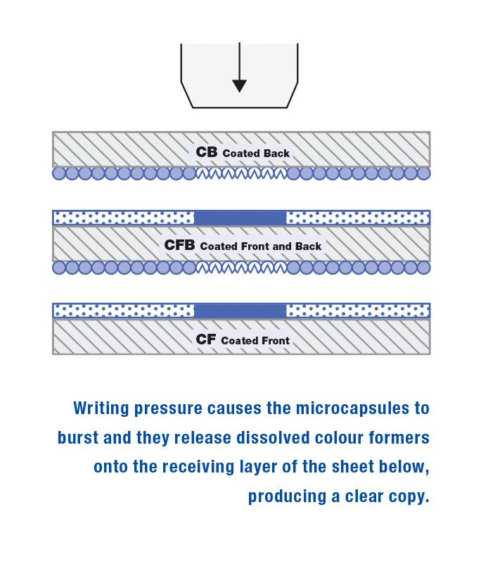 giroform | Mitsubishi Papers